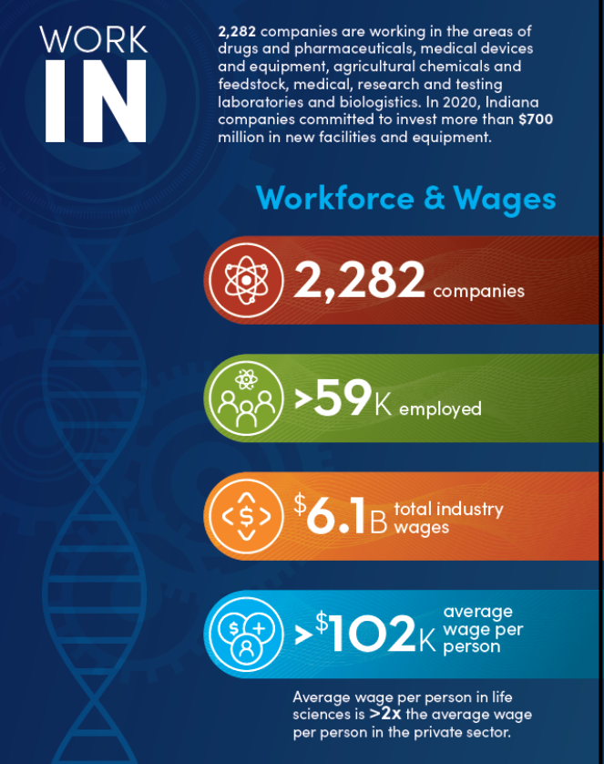 infographic of data from indiana's life sciences industry